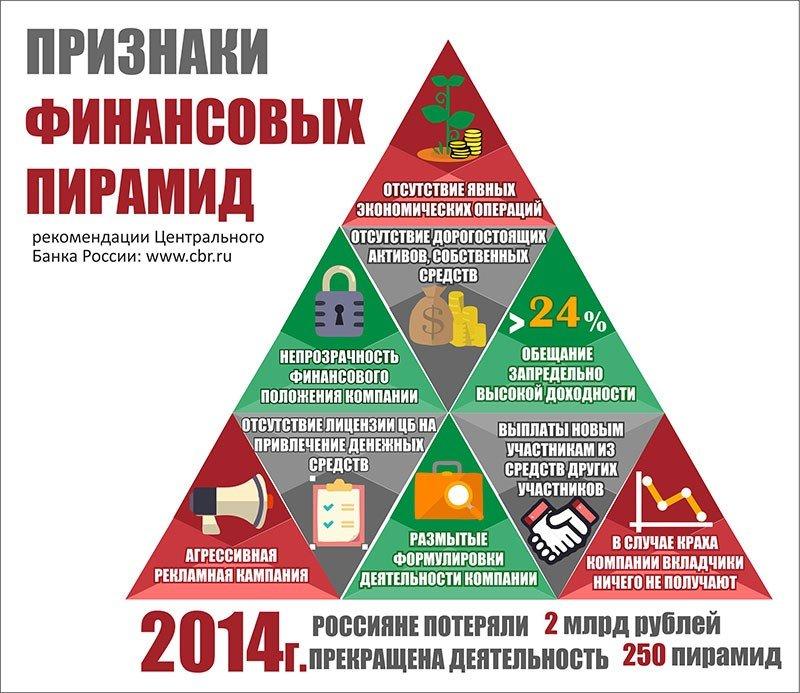 картинки про пирамиду финансовую вечный источник вдохновения